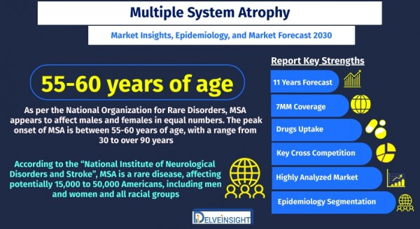 multiple-system-atrophy-msa-market-size-and-share-analysis