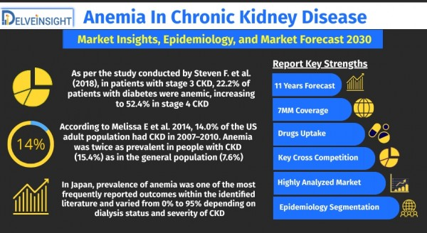 anemia-in-chronic-kidney-disease-market-size-and-share-analysis