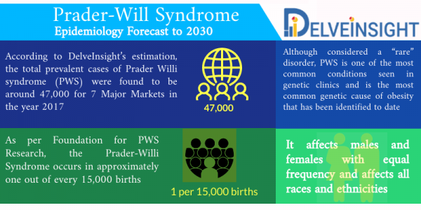 Prader-Will Syndrome Epidemiology
