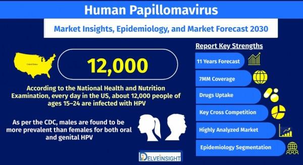 human-papillomavirus-hpv-market