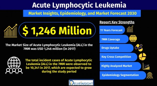 acute-lymphocytic-leukemia-all-market
