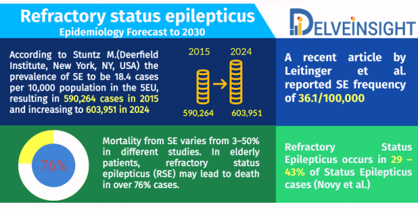 Refractory Status Epilepticus Epidemiology