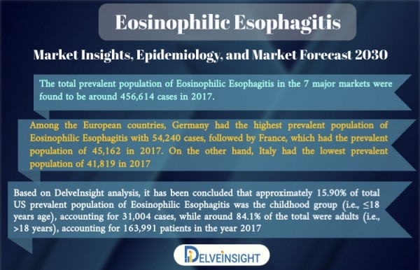 Eosinophilic Esophagitis Market
